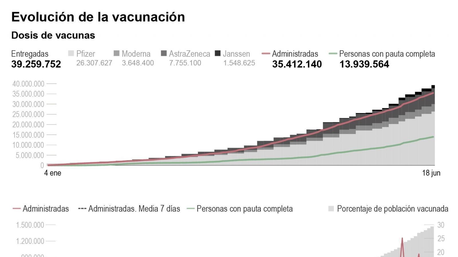 mas-de-la-mitad-de-los-espanoles-de-50-a-59-anos-tiene-la-pauta-completa